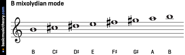 B mixolydian mode