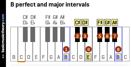 B perfect and major intervals