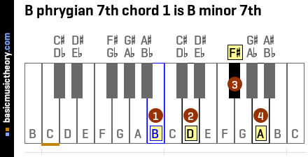 B phrygian 7th chord 1 is B minor 7th