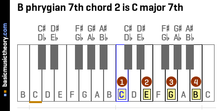 B phrygian 7th chord 2 is C major 7th