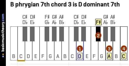 B phrygian 7th chord 3 is D dominant 7th