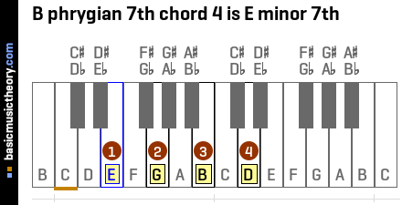 B phrygian 7th chord 4 is E minor 7th