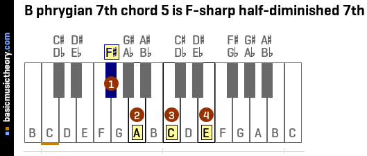 B phrygian 7th chord 5 is F-sharp half-diminished 7th
