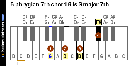 B phrygian 7th chord 6 is G major 7th
