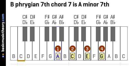 B phrygian 7th chord 7 is A minor 7th