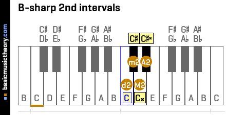 B-sharp 2nd intervals