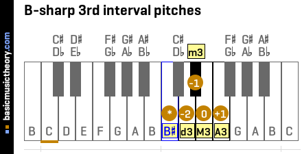 B-sharp 3rd interval pitches