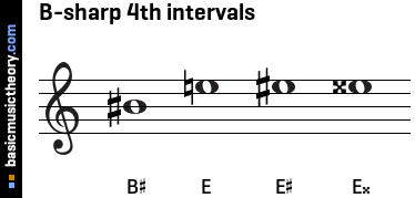B-sharp 4th intervals