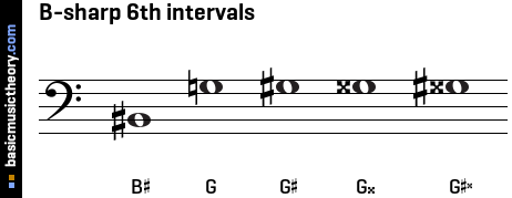 B-sharp 6th intervals