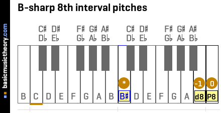 B-sharp 8th interval pitches