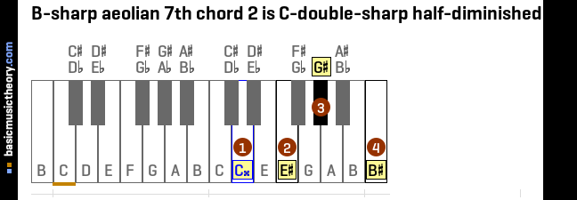 B-sharp aeolian 7th chord 2 is C-double-sharp half-diminished 7th