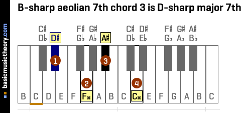 B-sharp aeolian 7th chord 3 is D-sharp major 7th