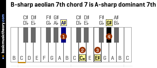 B-sharp aeolian 7th chord 7 is A-sharp dominant 7th