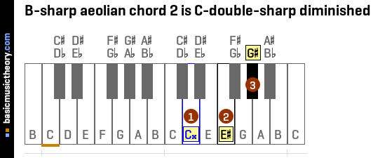 B-sharp aeolian chord 2 is C-double-sharp diminished