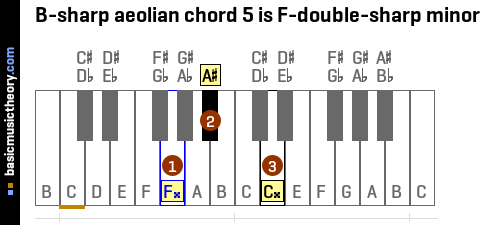 B-sharp aeolian chord 5 is F-double-sharp minor