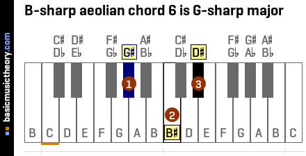 B-sharp aeolian chord 6 is G-sharp major