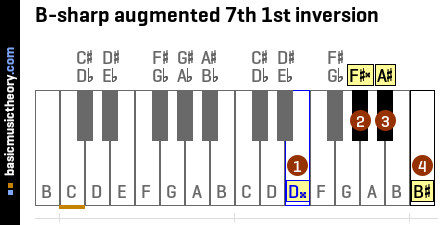 B-sharp augmented 7th 1st inversion