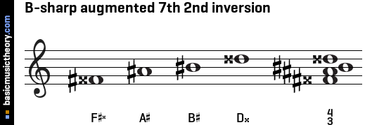 B-sharp augmented 7th 2nd inversion