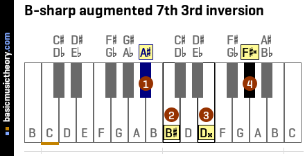 B-sharp augmented 7th 3rd inversion