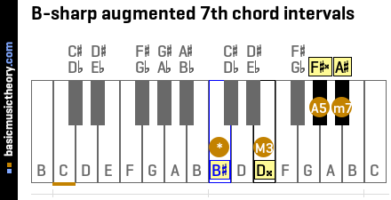 B-sharp augmented 7th chord intervals