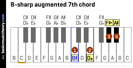 B-sharp augmented 7th chord