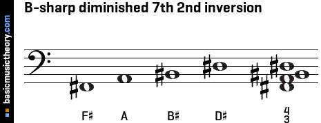 B-sharp diminished 7th 2nd inversion