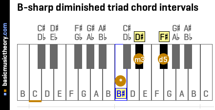 B-sharp diminished triad chord intervals