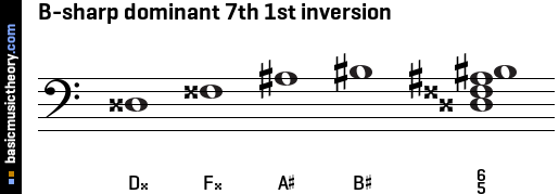 B-sharp dominant 7th 1st inversion