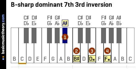 B-sharp dominant 7th 3rd inversion