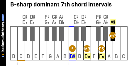B-sharp dominant 7th chord intervals
