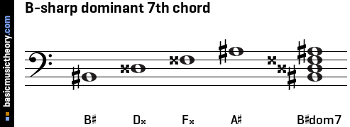 B-sharp dominant 7th chord