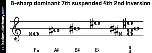 B-sharp dominant 7th suspended 4th 2nd inversion