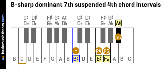 B-sharp dominant 7th suspended 4th chord intervals