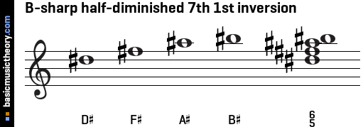 B-sharp half-diminished 7th 1st inversion