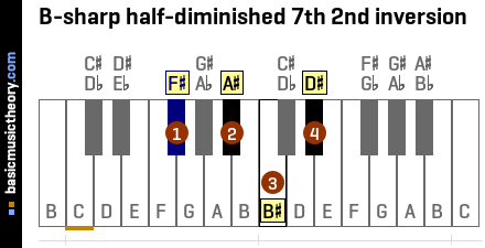 B-sharp half-diminished 7th 2nd inversion