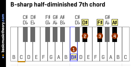 B-sharp half-diminished 7th chord