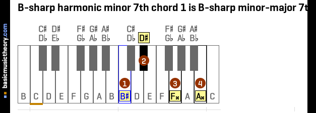 B-sharp harmonic minor 7th chord 1 is B-sharp minor-major 7th