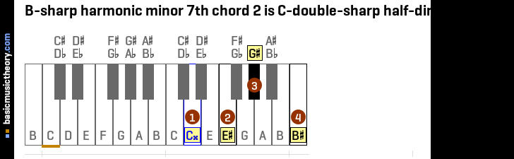 B-sharp harmonic minor 7th chord 2 is C-double-sharp half-diminished 7th