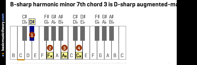 B-sharp harmonic minor 7th chord 3 is D-sharp augmented-major 7th