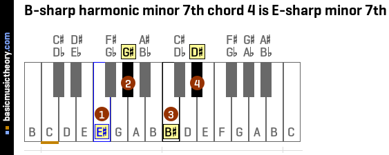 B-sharp harmonic minor 7th chord 4 is E-sharp minor 7th