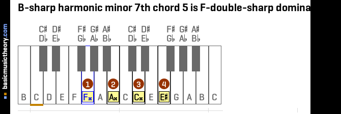 B-sharp harmonic minor 7th chord 5 is F-double-sharp dominant 7th