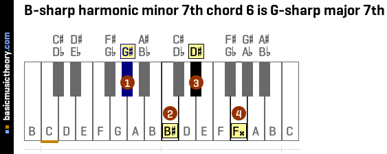 B-sharp harmonic minor 7th chord 6 is G-sharp major 7th