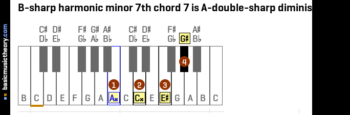 B-sharp harmonic minor 7th chord 7 is A-double-sharp diminished 7th