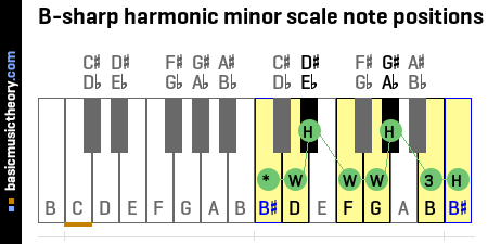 B-sharp harmonic minor scale note positions