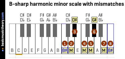 B-sharp harmonic minor scale with mismatches