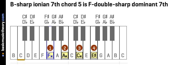 B-sharp ionian 7th chord 5 is F-double-sharp dominant 7th