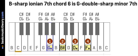 B-sharp ionian 7th chord 6 is G-double-sharp minor 7th