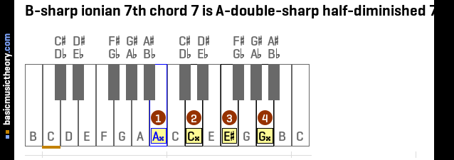 B-sharp ionian 7th chord 7 is A-double-sharp half-diminished 7th