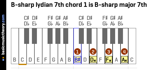 B-sharp lydian 7th chord 1 is B-sharp major 7th