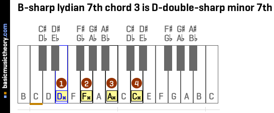 B-sharp lydian 7th chord 3 is D-double-sharp minor 7th